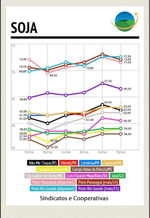 Soja - Mercado Interno - Maio
