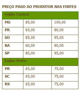 preço pago ao produtor nas fontes