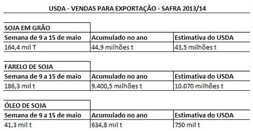 USDA - Exportações de Soja