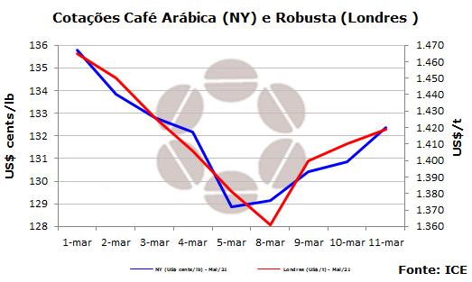 Cotação semanal do café - CNC