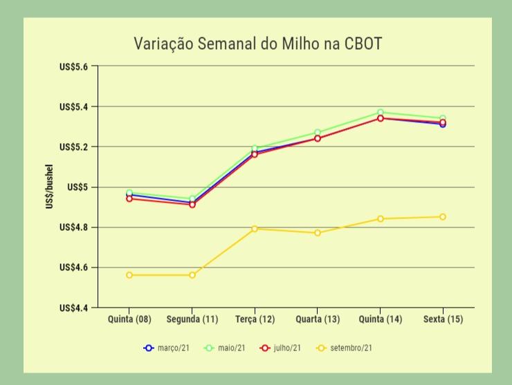 Variação Semanal Milho CBOT