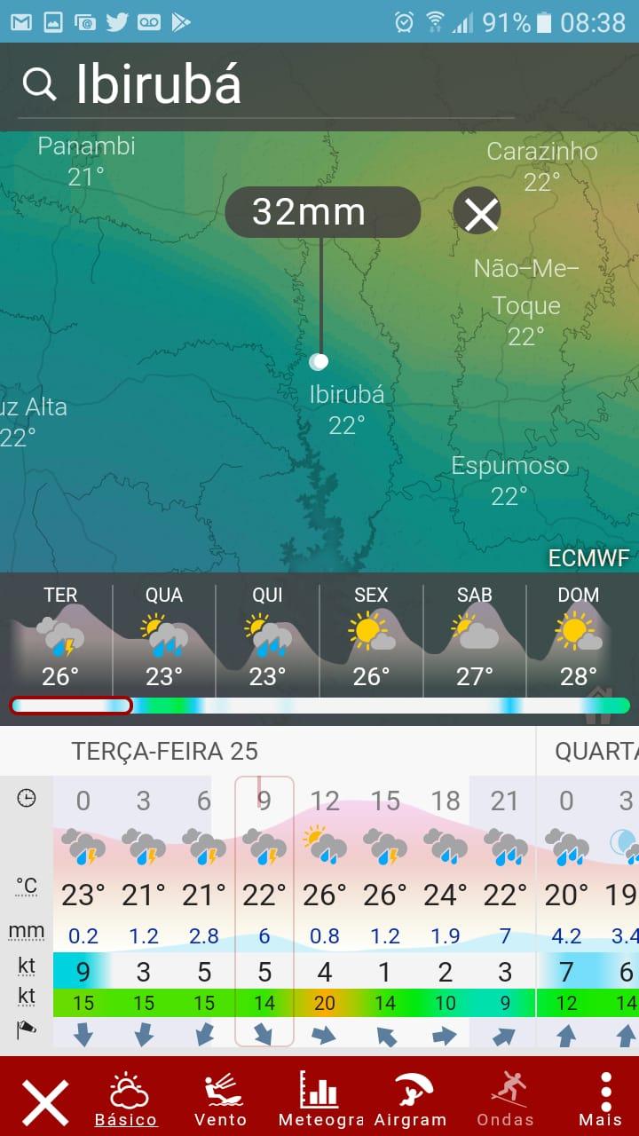 Previsao do tempo - Ibirubá - 25/02/2020