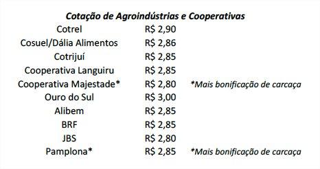 Suínos - Agroindústrias e Cooperativas