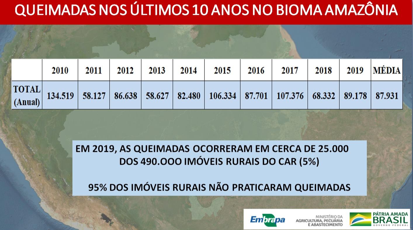Bioma Amazônia - Imagem enviada pela a Embrapa Monitoramento