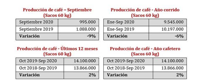 Produção e exportação de café na Colômbia/Setembro2020