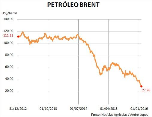 Petróleo Brent - 31.12.2012 a 20.01.2016
