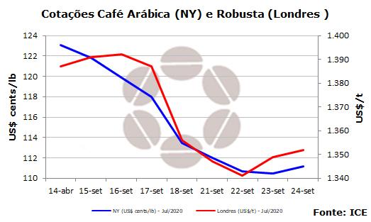 Cotação semanal café - CNC