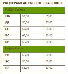 Preço pago ao produtor