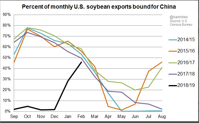 Exportação de soja EUA -- Karen Braun