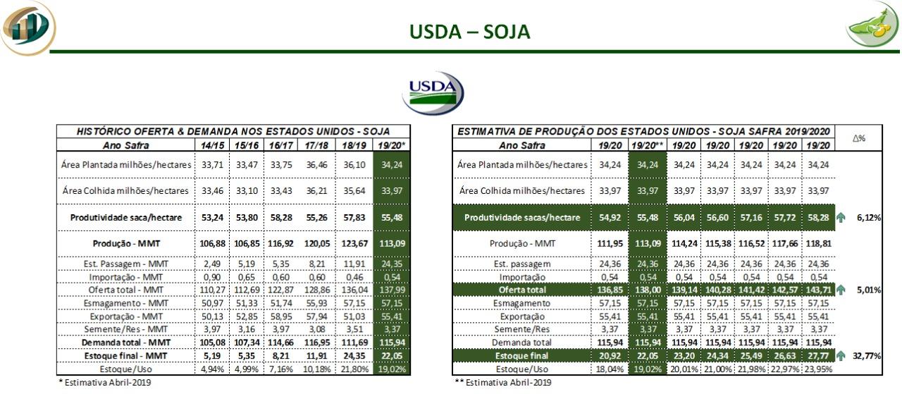 Soja Agrinvest USDA