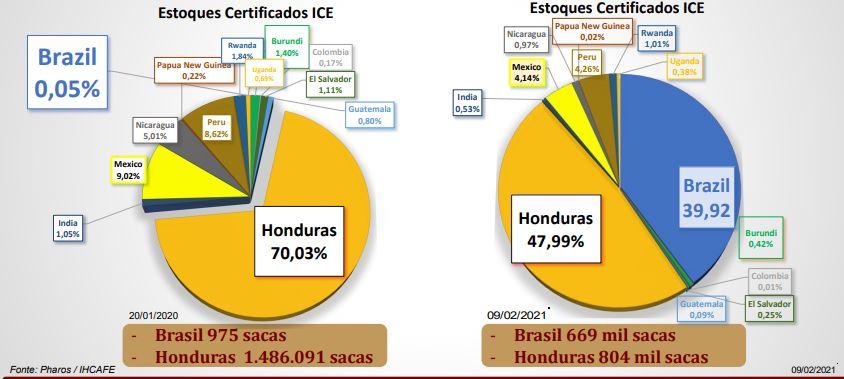 Levantamento café - Honduras