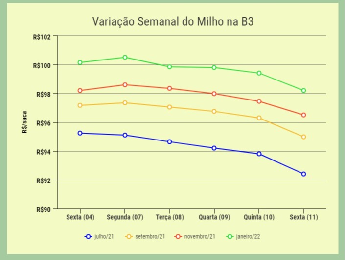 variação_semanal_milho_cbot
