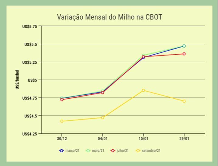 variação_mensal_milho_bolsa_de_chicago