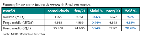Tabela de Dados das exportações de carne bovina em Março/21 | Radar Investimentos