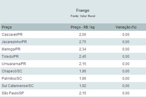 Tabela Frango