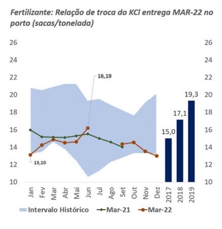 Gráficos mercado de fertilizantes - Junho 2021 - Agrinvest Commodities