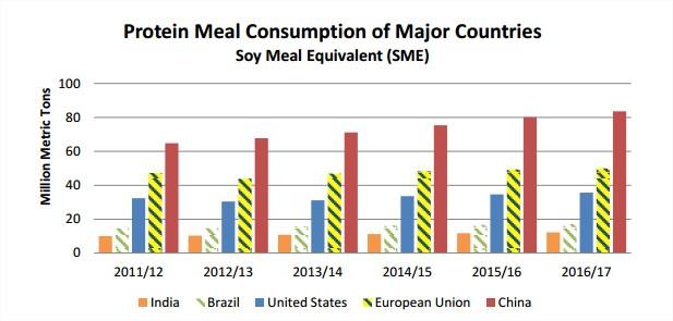 Consumo mundial de proteína animal - Fonte: USDA