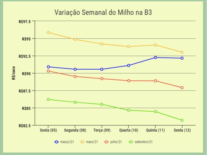 variacao_semanal_milho_b3