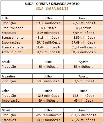 USDA Agosto - Soja 2013/14