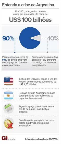 Crise na Argentina - Infográfico: G1