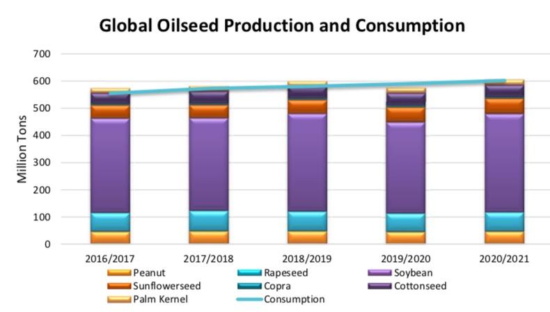 Gráfico consumo complexo soja