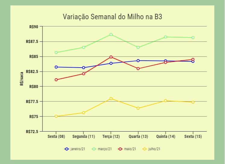 Variação Semanal Milho B3