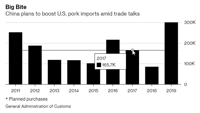 Gráfico importações suínas China-EUA - Fonte: Bloomberg