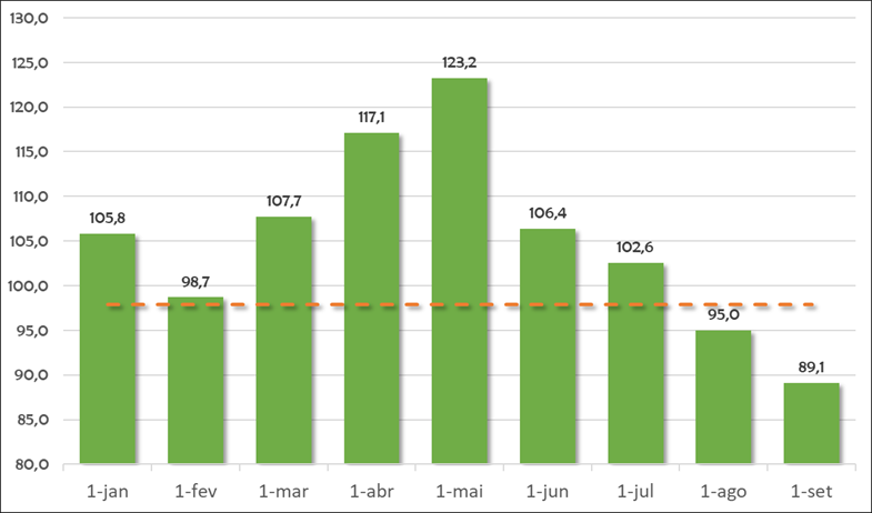 dados da radar investimentos sobre o poder de compra dos frigoríficos