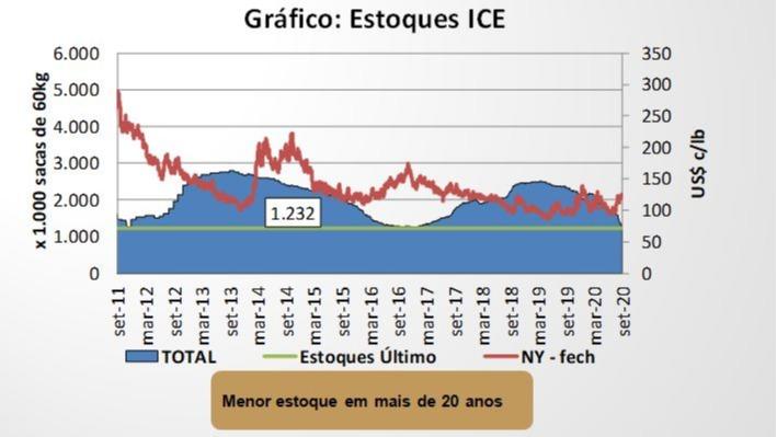 Análise estoque monitorado ICE