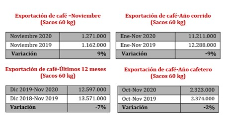 Dados exportação café Colômbia - Novembro 2020