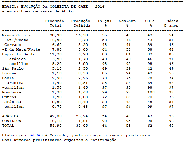 CAFÉ: SAFRAS estima colheita 2016/17 no Brasil em 64% até 19/07
