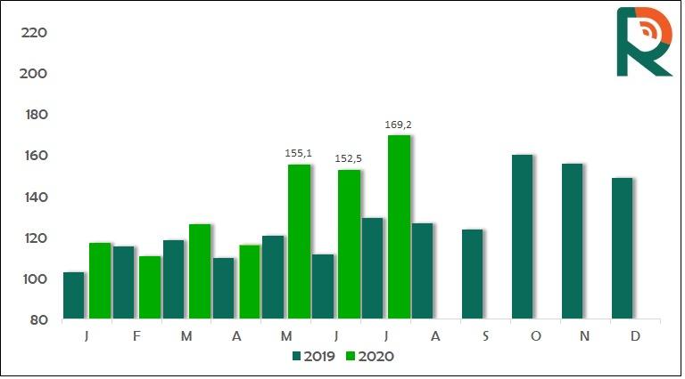 dados da exportação de carne bovina de julho/20 - Radar Investimentos