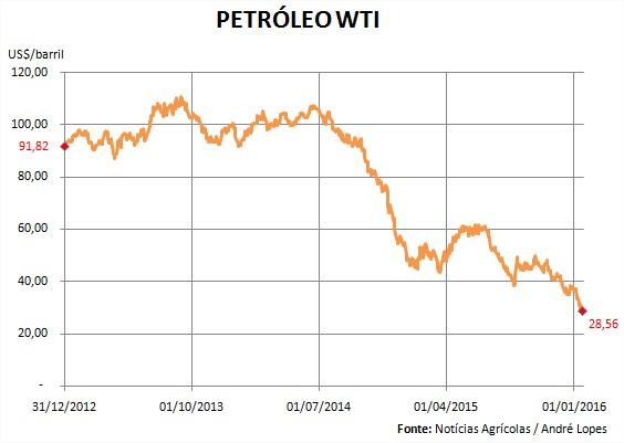 Petróleo WTI - 31.12.2012 a 20.01.2016