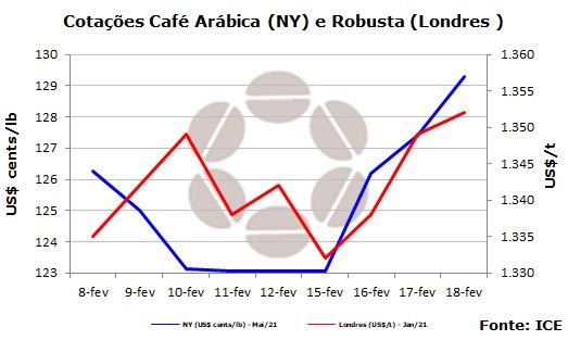 Cotações semanais café - CNC - 190221