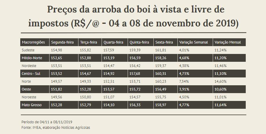 Variação semanal para a arroba de 04 a 08 de novembro -Fonte Imea