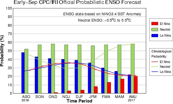 Previsão de El Niño-Oscilação Sul (ENSO, em Inglês) para a Região 3.4 do Pacífico até abril-junho de 2017