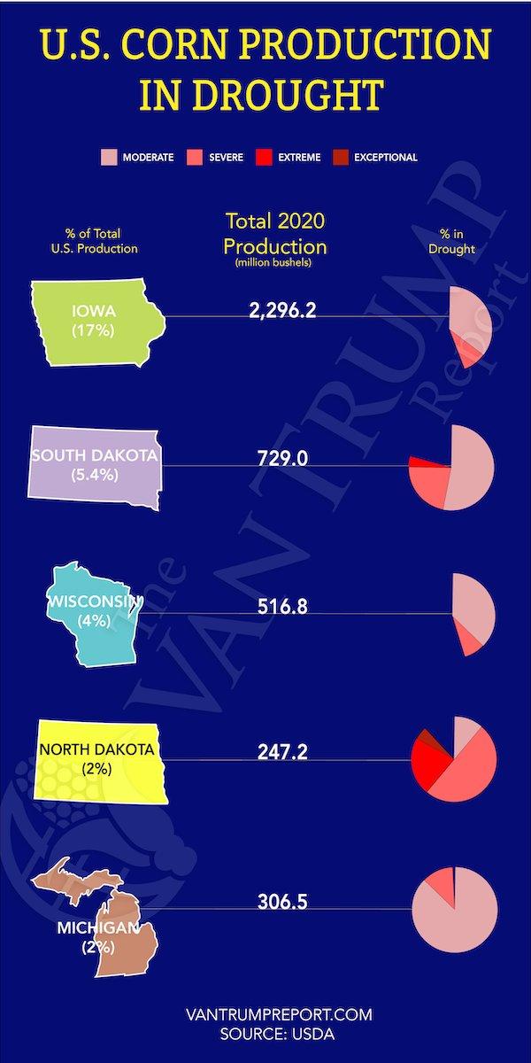 Soja e milho sob seca nos EUA - Fonte: VanTrump