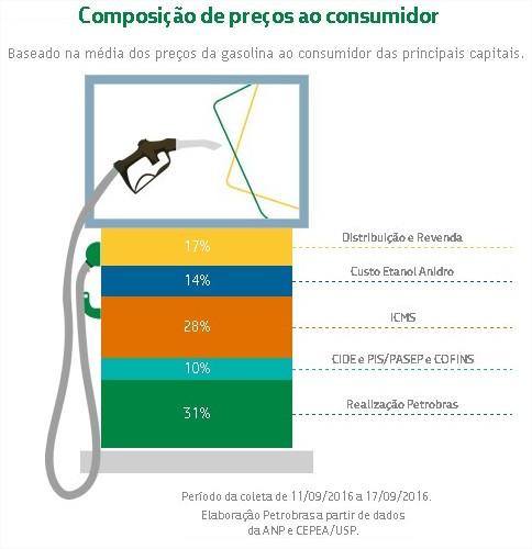 Gasolina Petrobras