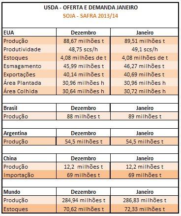 Soja USDA - Janeiro