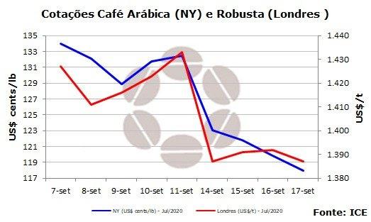 Cotações Semanal Café - Conselho Nacional do Café
