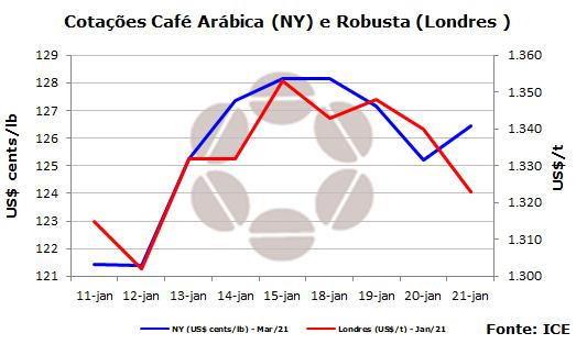 Mercado de café - CNC - 2201
