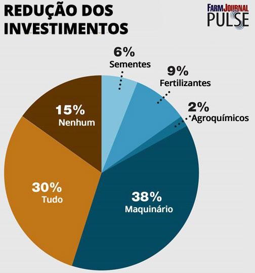 Grafico Reducao de Investimentos