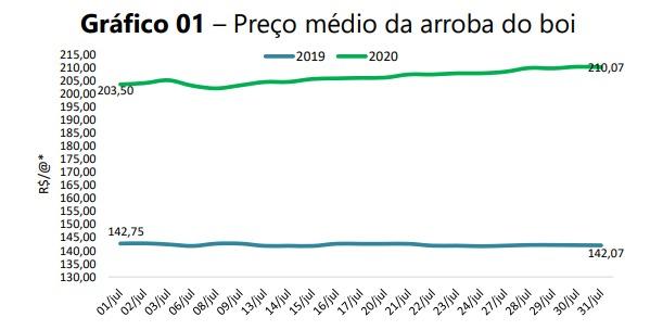 evolução da arroba do boi gordo no Mato Grosso do Sul - Famasul
