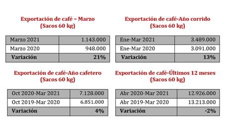 Exportação Colômbia Café