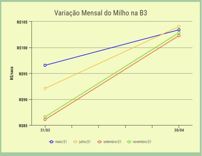 variação_mensal_milho_b3
