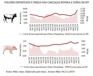 Dados exportação Carne bovina e Suína Mato Grosso - Fonte: IMEA