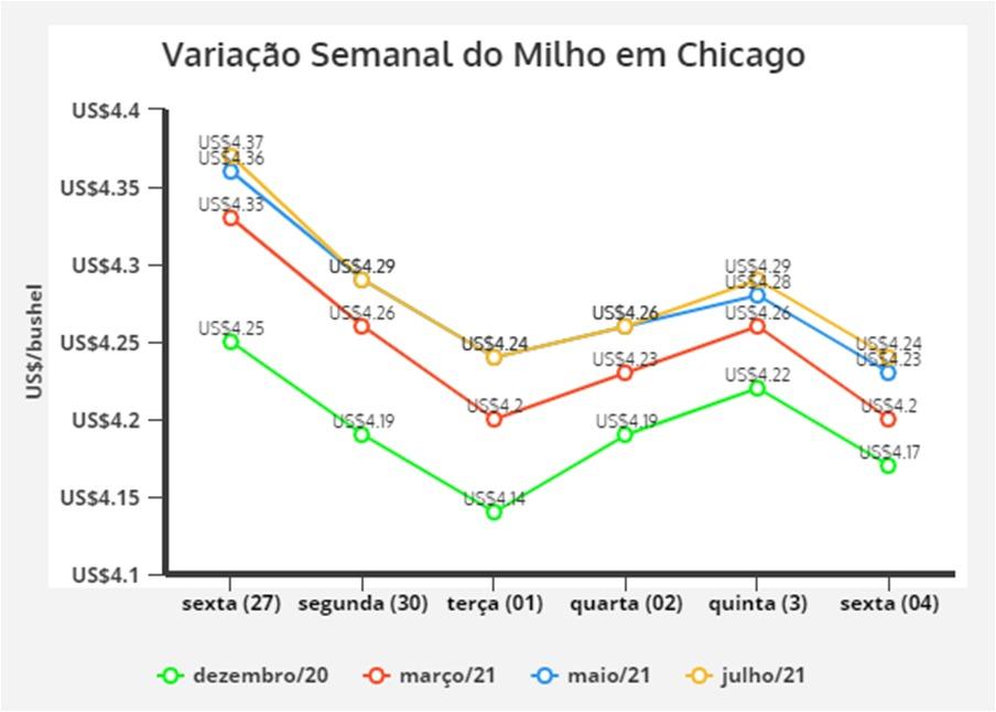 Milho Chicago (04/12/2020)