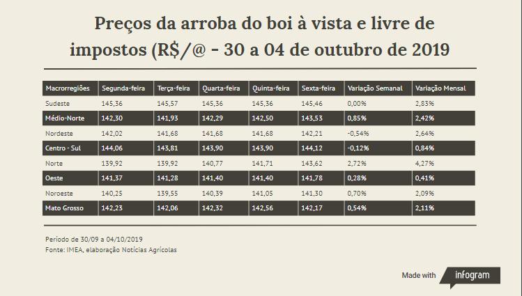 Preços da arroba do boi à vista e livre de impostos (R$/@ - 30 a 04 de outubro de 2019