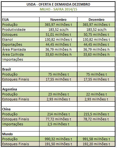 USDA Dezembro - Milho