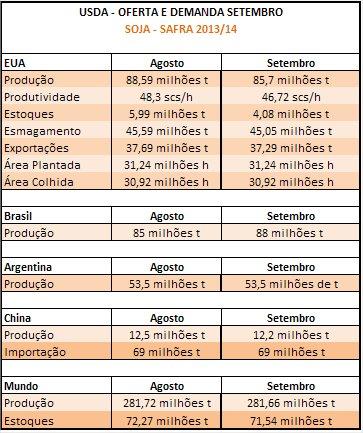 Tabela Soja - USDA Setembro